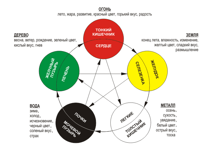 Даосские практики: высокая осознанность и сильная энергетика